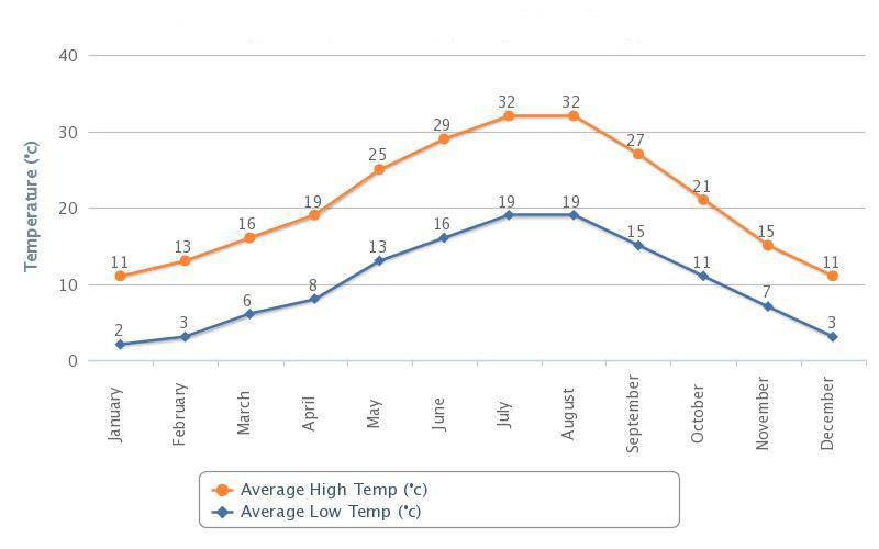 Gjennomsnittlig temperatur